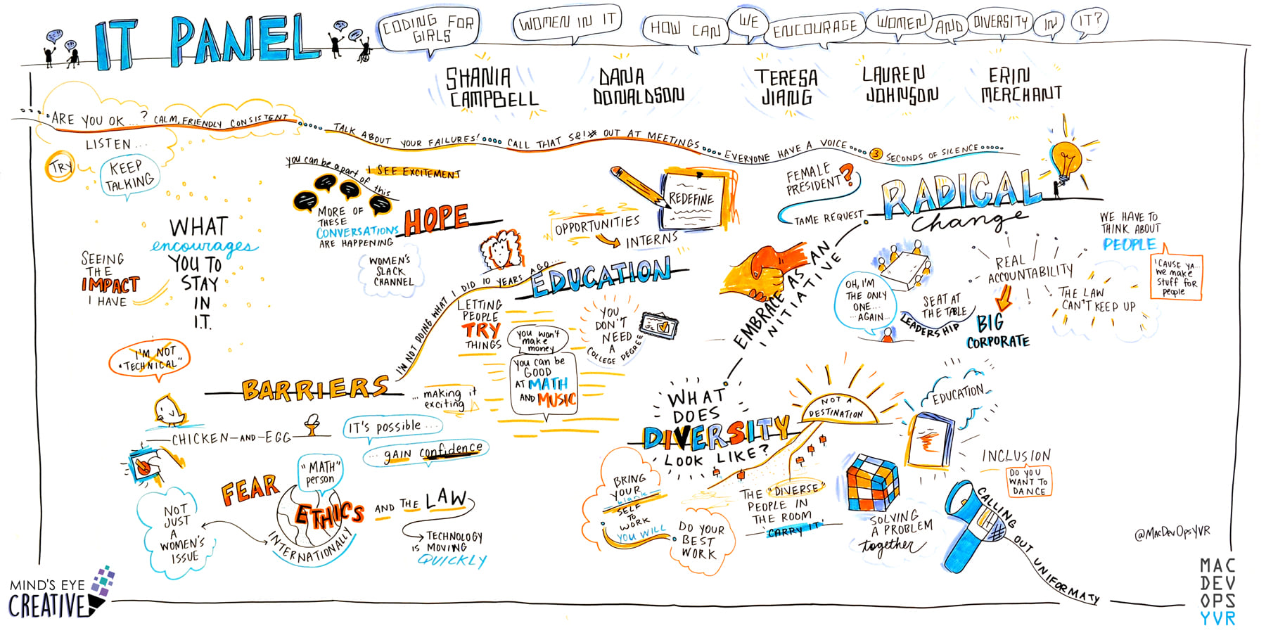 Sketch-note graphic from DevOps event in Vancouver