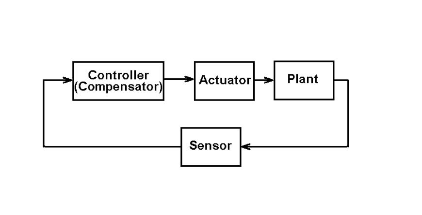 How Actuators Work
