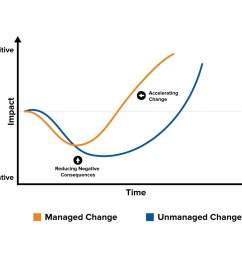 the change curve change management training from mindtools comexample change curve diagram [ 1500 x 1000 Pixel ]
