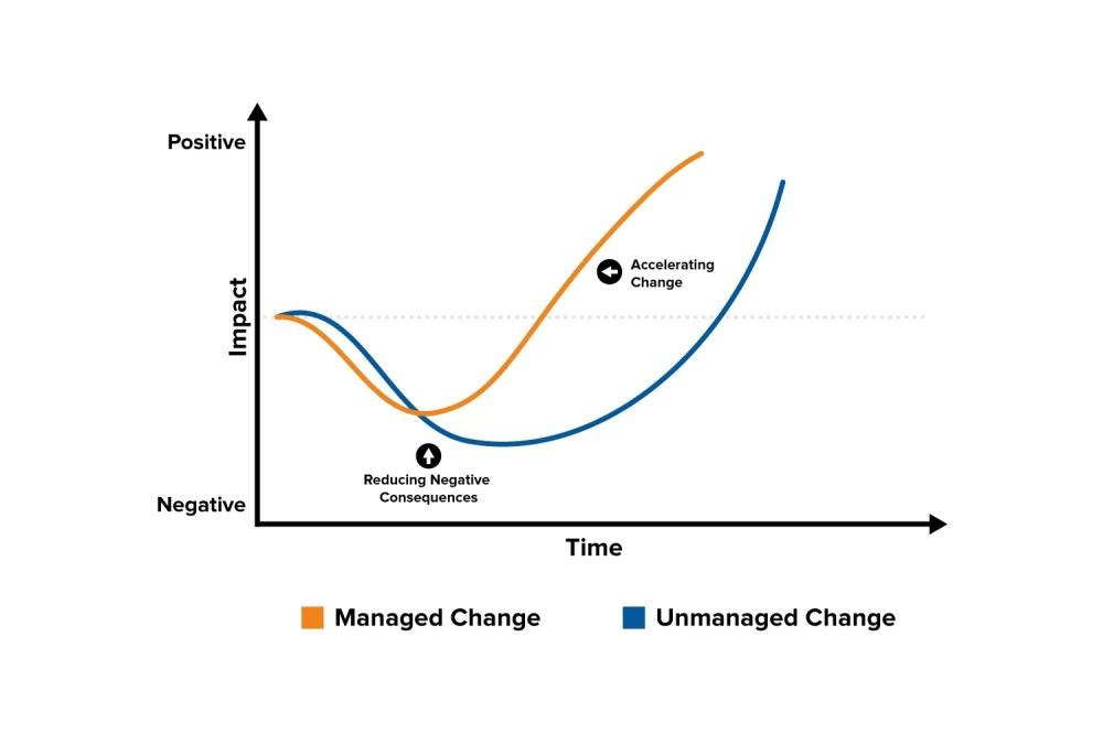 medium resolution of the change curve change management training from mindtools comexample change curve diagram
