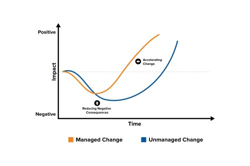 small resolution of the change curve change management training from mindtools comexample change curve diagram