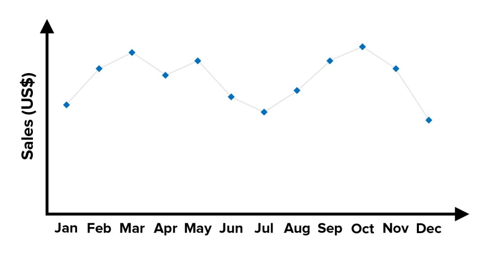 medium resolution of figure 3 example of a line graph