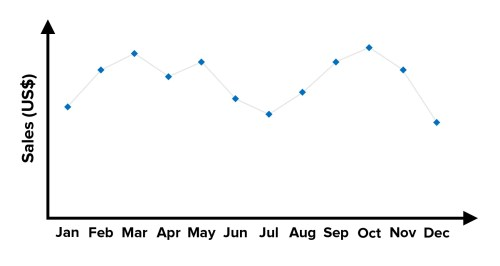 small resolution of figure 3 example of a line graph