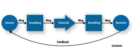 Examining marketing communications in CRM