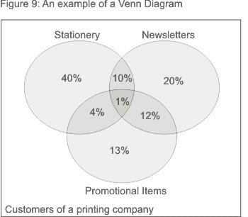 three circle venn diagram print cause and effect charts graphs - communication skills training from mindtools.com