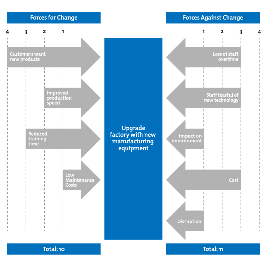 use case diagram visio template minitab pareto force field analysis - decision-making skills from mindtools.com