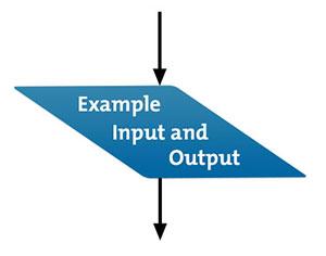 flow charts problem solving
