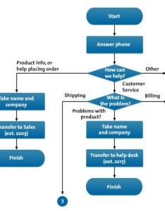 Example flow chart also charts problem solving skills from mindtools rh