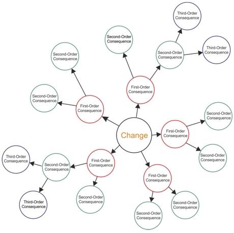 Change Management Diagram Statement Of Work Wiring Diagram
