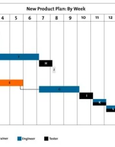 Figure  example gantt chart also charts project management tools from mindtools rh