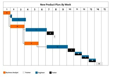 best program to draw diagrams clipsal rcd mcb wiring diagram gantt charts - project management tools from mindtools.com