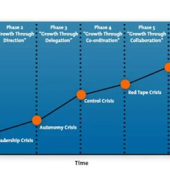 Stage Directions Diagram Person Mobile Home Ac Unit Wiring The Greiner Curve Strategy Tools Training From Mindtools Com