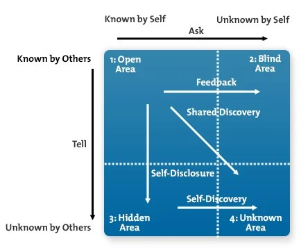 Image result for johari window exercise