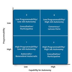 Leadership Style Matrix  Leadership Training From