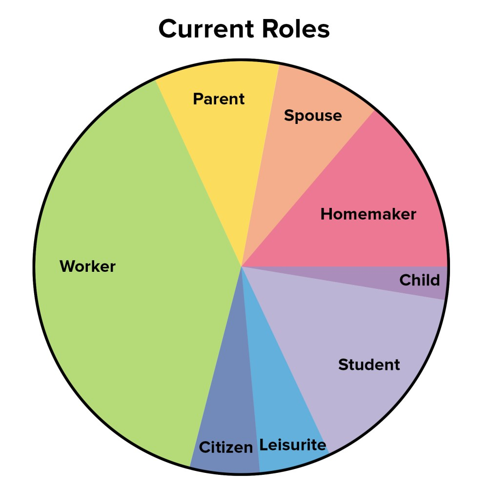 medium resolution of figure 2 example current work life balance pie chart