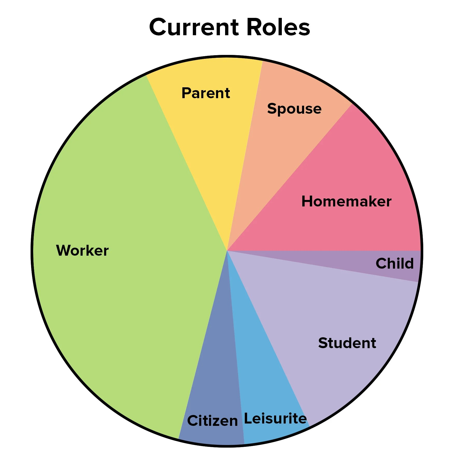 hight resolution of figure 2 example current work life balance pie chart