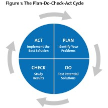 Plan Do Check Act Cycle PDCA