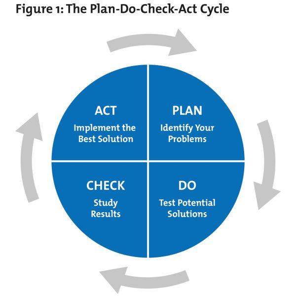 Plan Do Check Act Cycle PDCA
