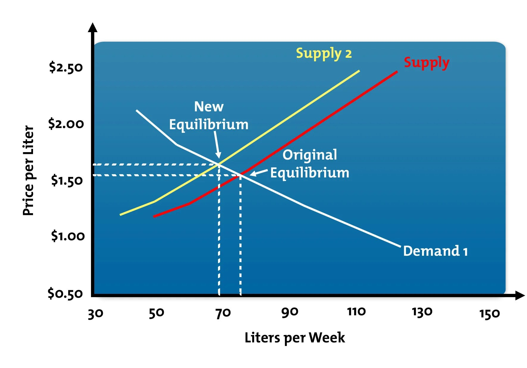 What Are Supply And Demand Curves