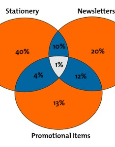Charts and graphs diagram also communication skills training from mindtools rh