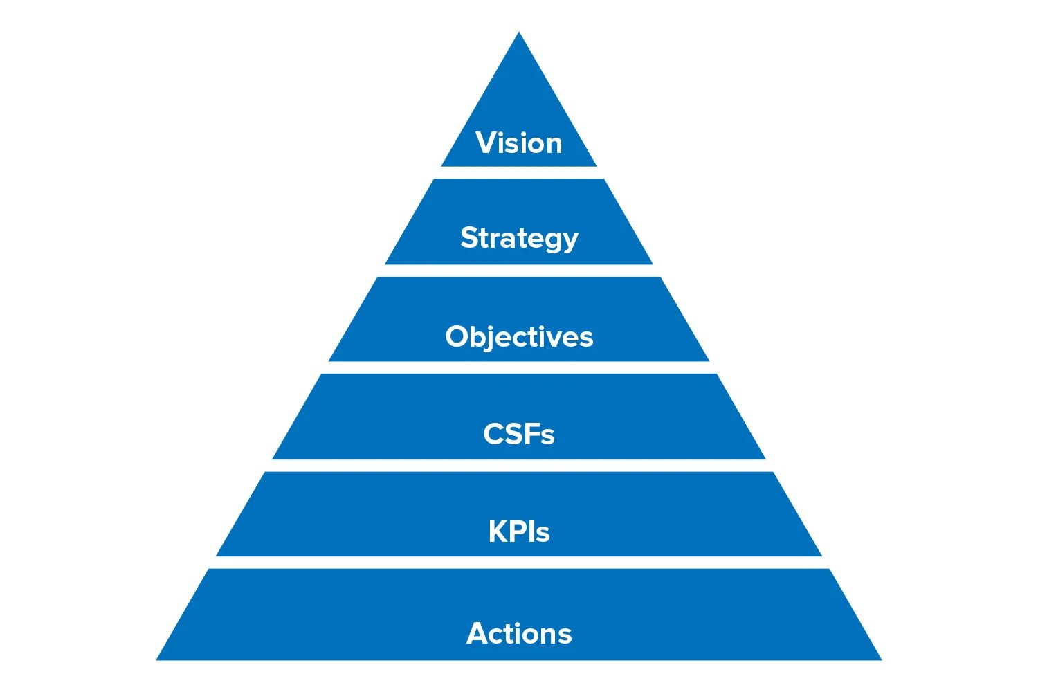 Performance Management And Kpis