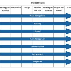 Software Testing Life Cycle Diagram Snake Skeleton Labeled Project Management Phases And Processes - From Mindtools.com