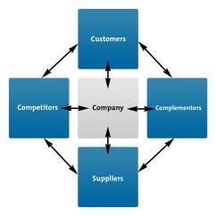 How Net Framework Works Diagram 99 Jeep Wrangler Fuse The Value Model Strategy Skills Training From Mindtools Com