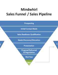 Mindwhirl sales funnel and pipeline also how to set up  system sell with insightly crm rh