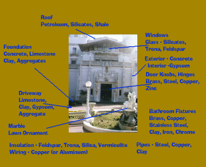 sewer diagram for house mini cooper suspension minerals used in building a