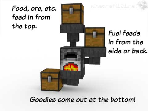 Redstone: moving items
