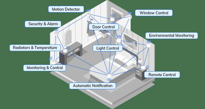 Wireless Sensor Network indoor positioning