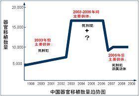 零六年前随着打压法轮功政策而剧增零六年后又随着活摘黑幕曝光而骤减