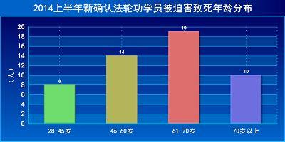 图4:2014上半年新确认被迫害致死法轮功学员年龄分布