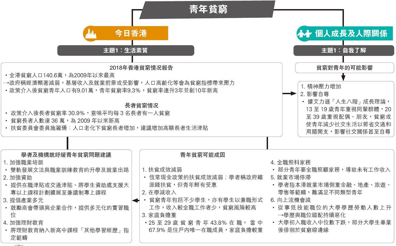 時事議題:三長者一貧窮 - 明報加西版(溫哥華) - Ming Pao Canada Vancouver Chinese Newspaper