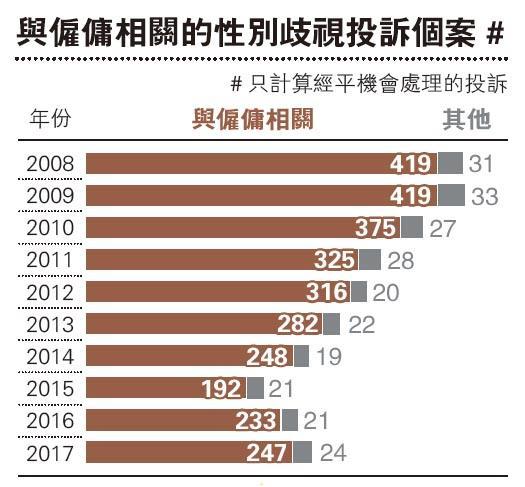 Data解密:性別歧視 - 明報加西版(溫哥華) - Ming Pao Canada Vancouver Chinese Newspaper