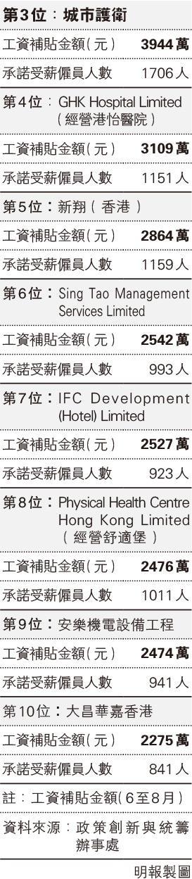 工資補貼次批名單 六福唐記包點各領逾4000萬 - 明報加西版(溫哥華) - Ming Pao Canada Vancouver Chinese Newspaper