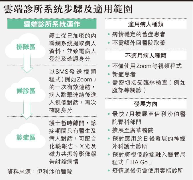 伊院「雲端診所」 一站式遙距排隊候診看癥 - 明報加西版(溫哥華) - Ming Pao Canada Vancouver Chinese Newspaper