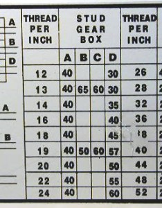 Tpi  bytes gear selection chart for inch thread pitches also  mini lathe rh