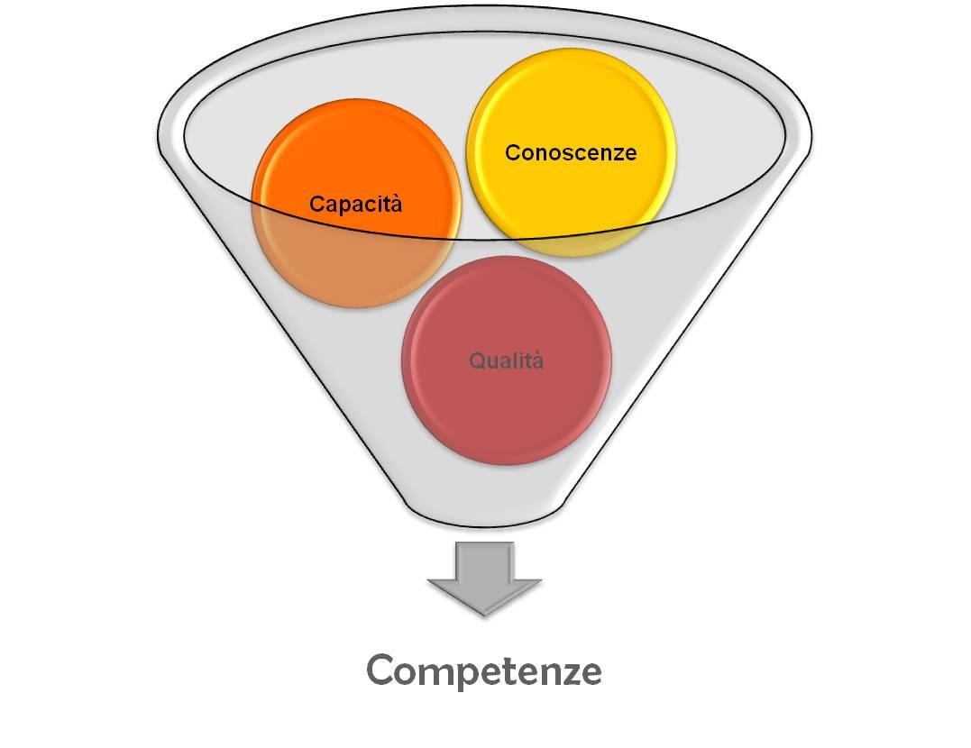 Progettare la lezione per Competenze e non per obiettivi