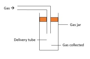 Gas collection-downwards delivery1