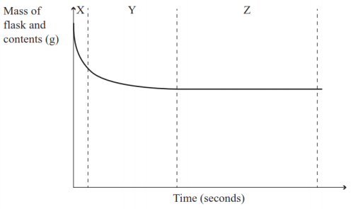 graph of mass of flask against time (marble in acid)