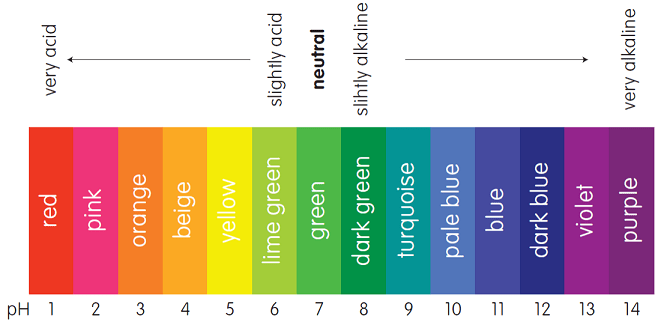 universal indicator colour