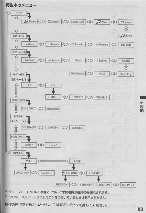 MDCP: Sony MZ-N1 Operation Manual (English Section), page 83