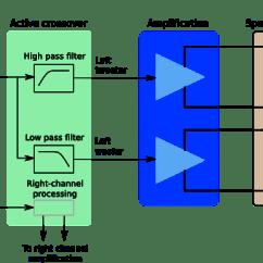 Home Stereo Speaker Wiring Diagrams Diagram My Sentence Online Crossover Great Installation Of Digital Basics Rh Minidsp Com Amplifier