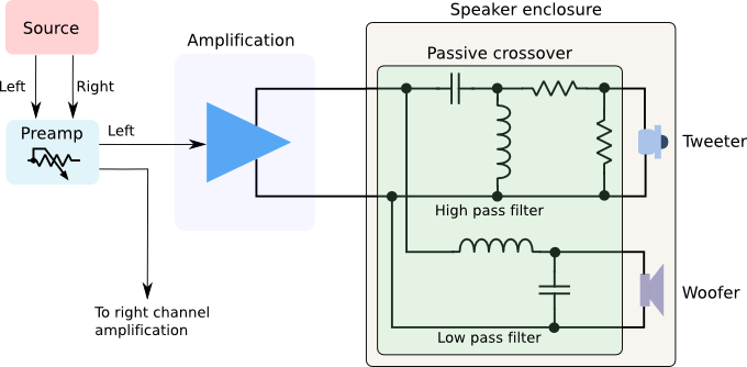 A typical passive audio crossover diagram