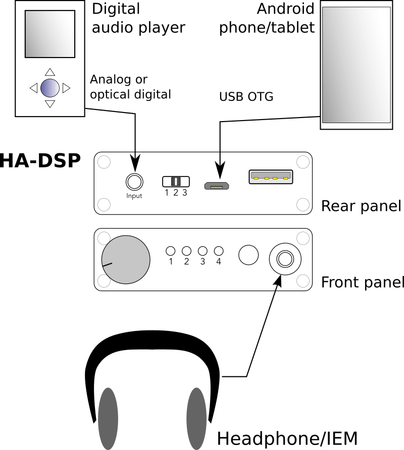 HA-DSP / A portable DSP Headphone Amplifier
