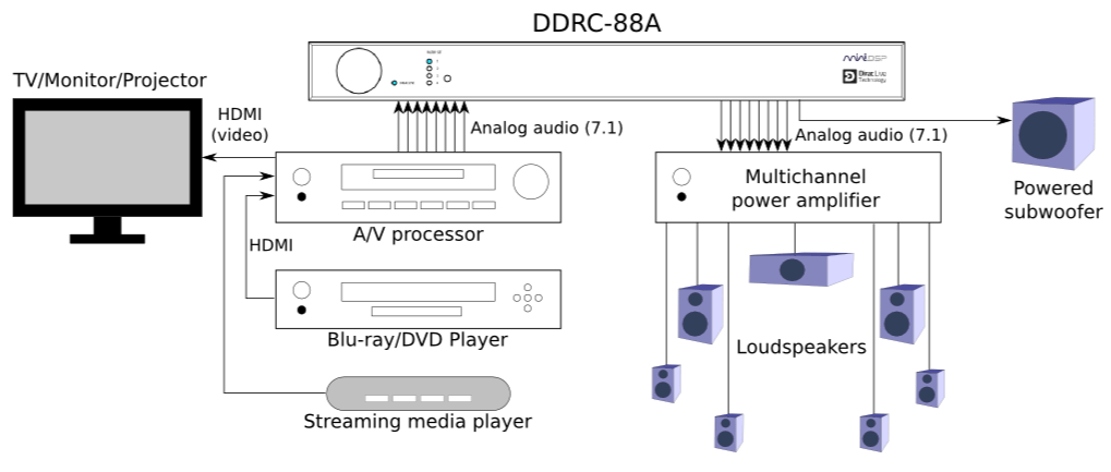 DDRC-88A Dirac Live multichannel room correction