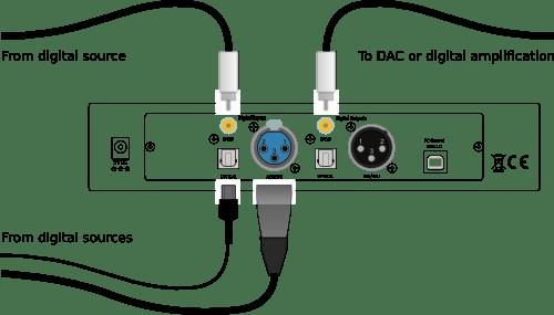 Dirac Series : DDRC-22D
