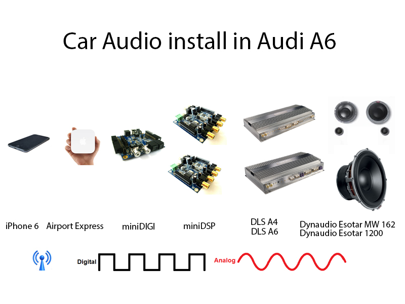 MiniDSP : Car audio install with miniDSP (1/1)