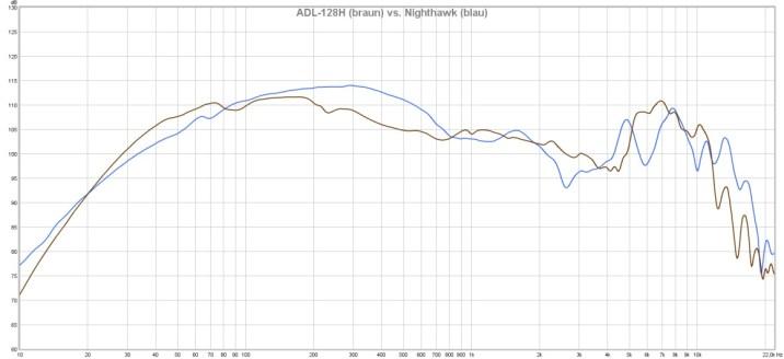 ADL-128H vs. Nighthawk